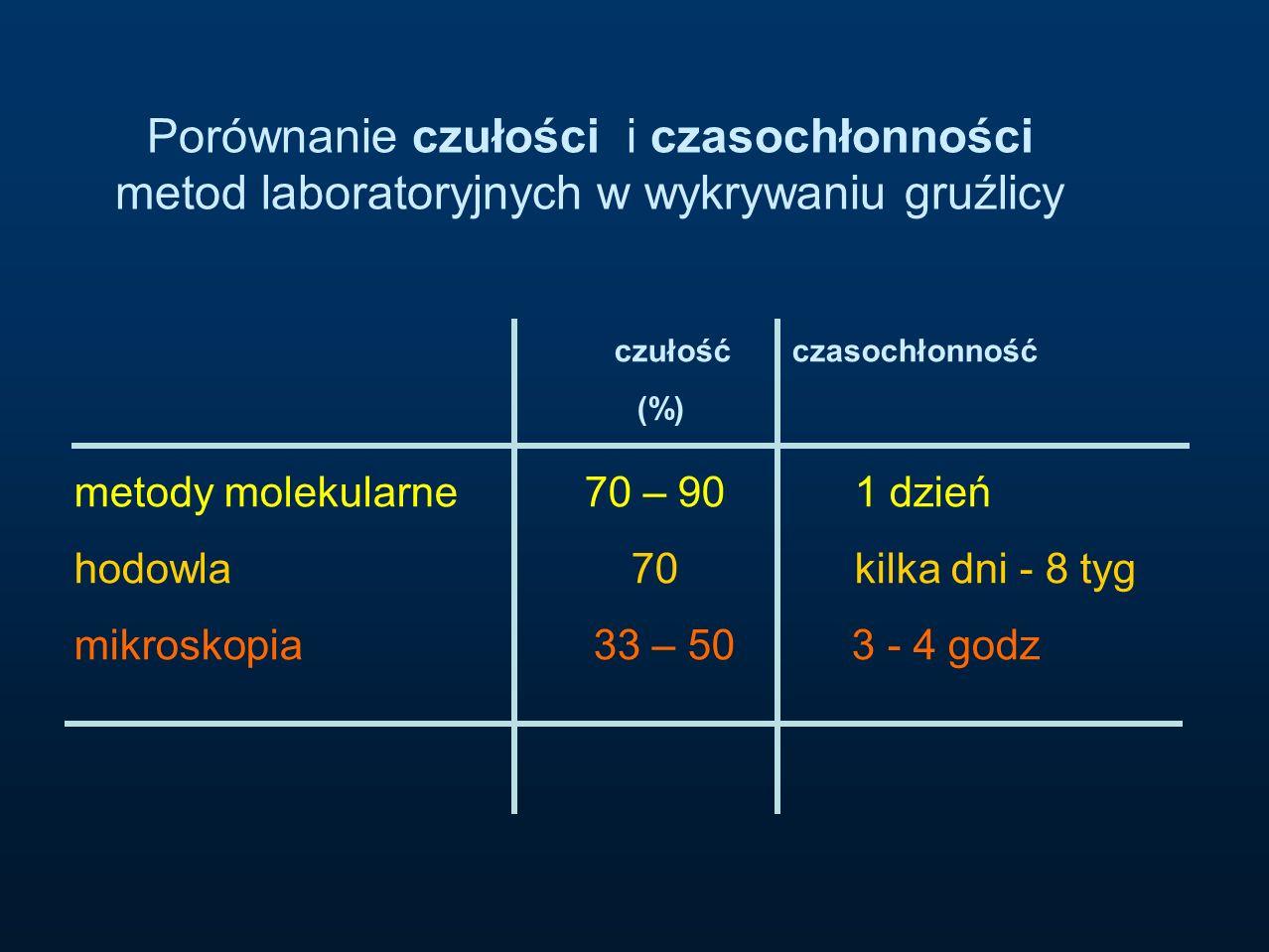 Porównanie czułości i czasochłonności metod laboratoryjnych w wykrywaniu gruźlicy metody molekularne 70 – 90 1 dzień hodowla 70 kilka dni - 8 tyg mikr