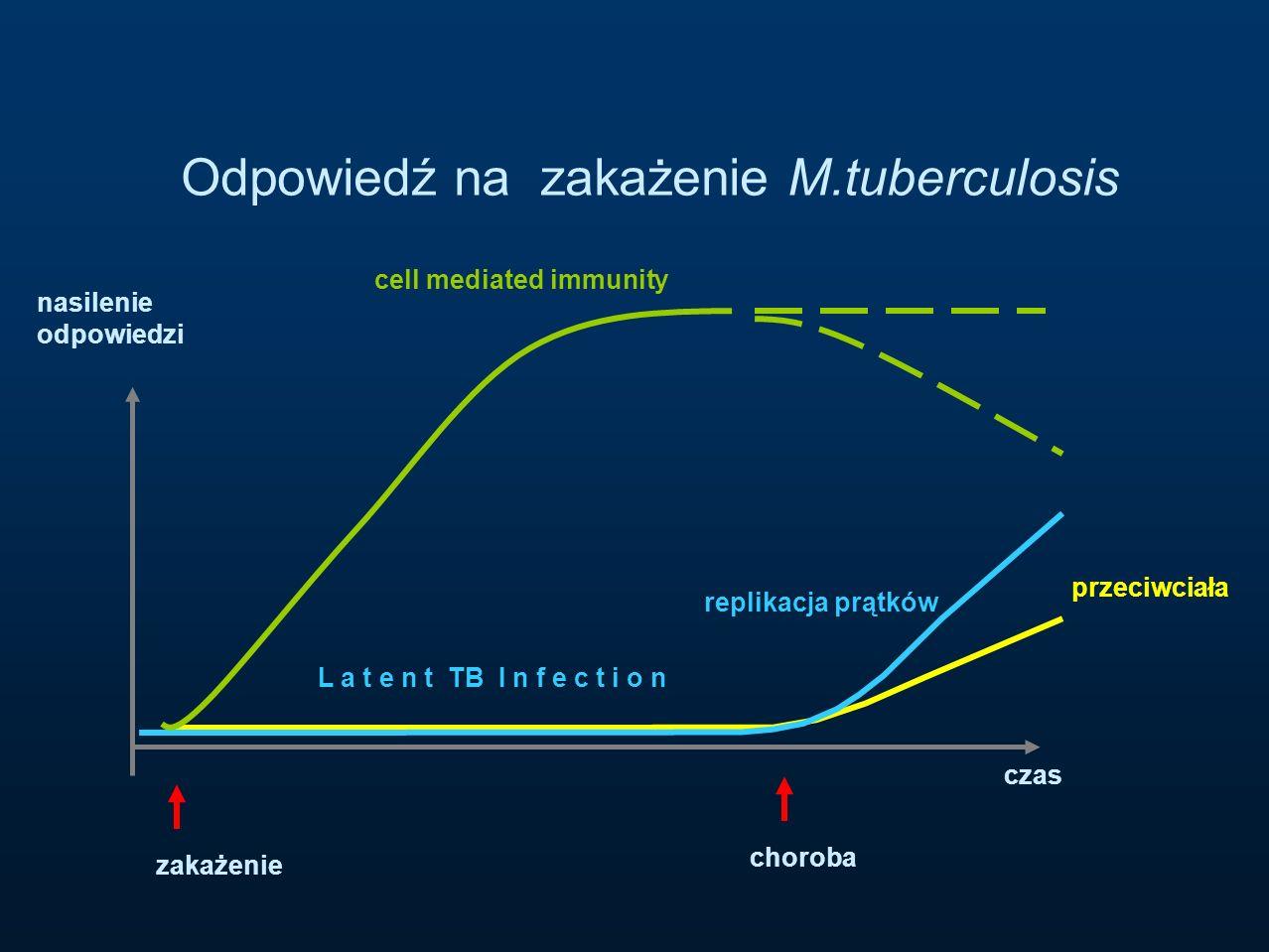 czas nasilenie odpowiedzi cell mediated immunity replikacja prątków przeciwciała zakażenie Odpowiedź na zakażenie M.tuberculosis choroba L a t e n t T