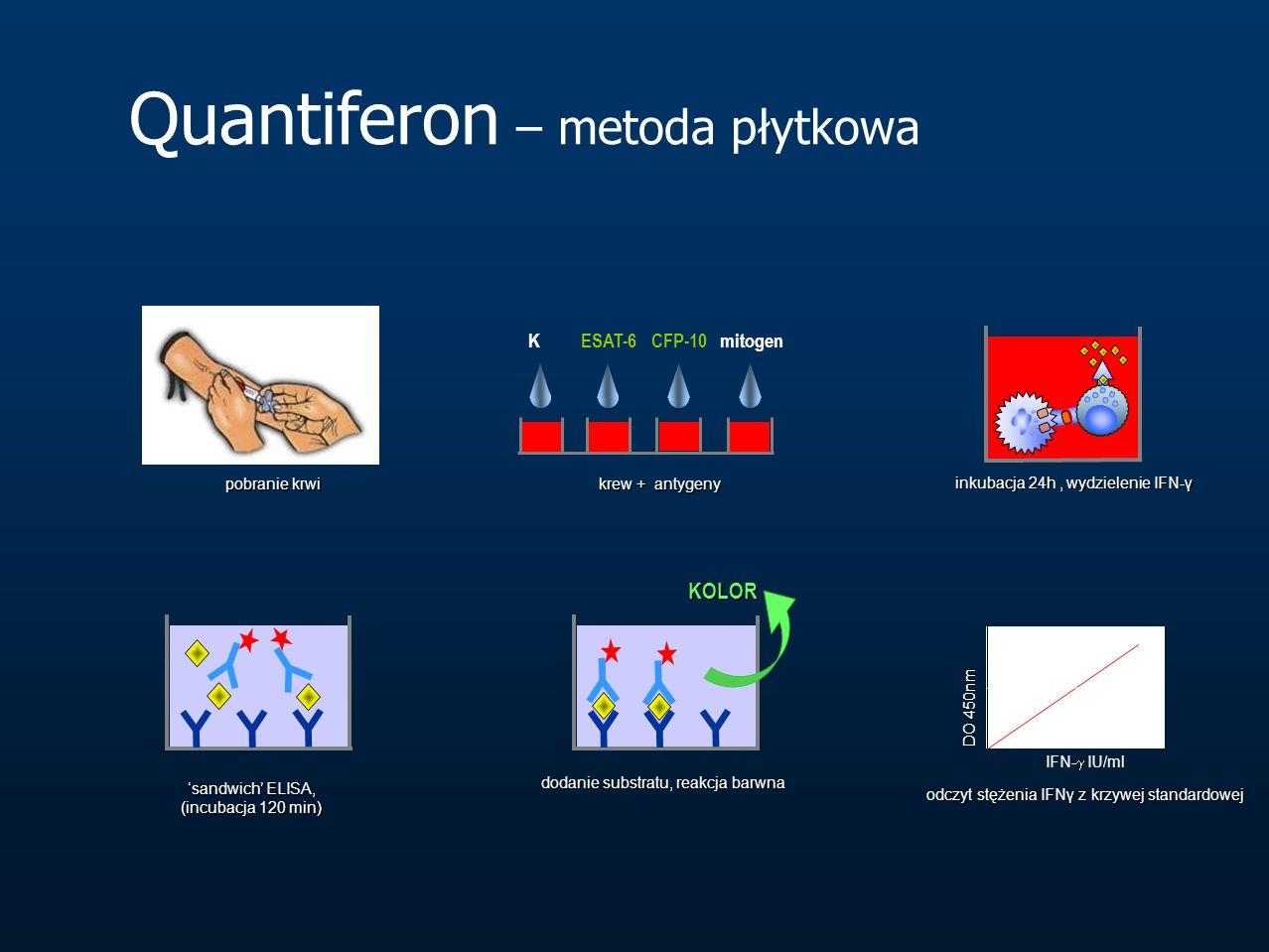 pobranie krwi pobranie krwi ESAT-6CFP-10 mitogen krew + antygeny inkubacja 24h, wydzielenie IFN-γ inkubacja 24h, wydzielenie IFN-γ 'sandwich' ELISA, (