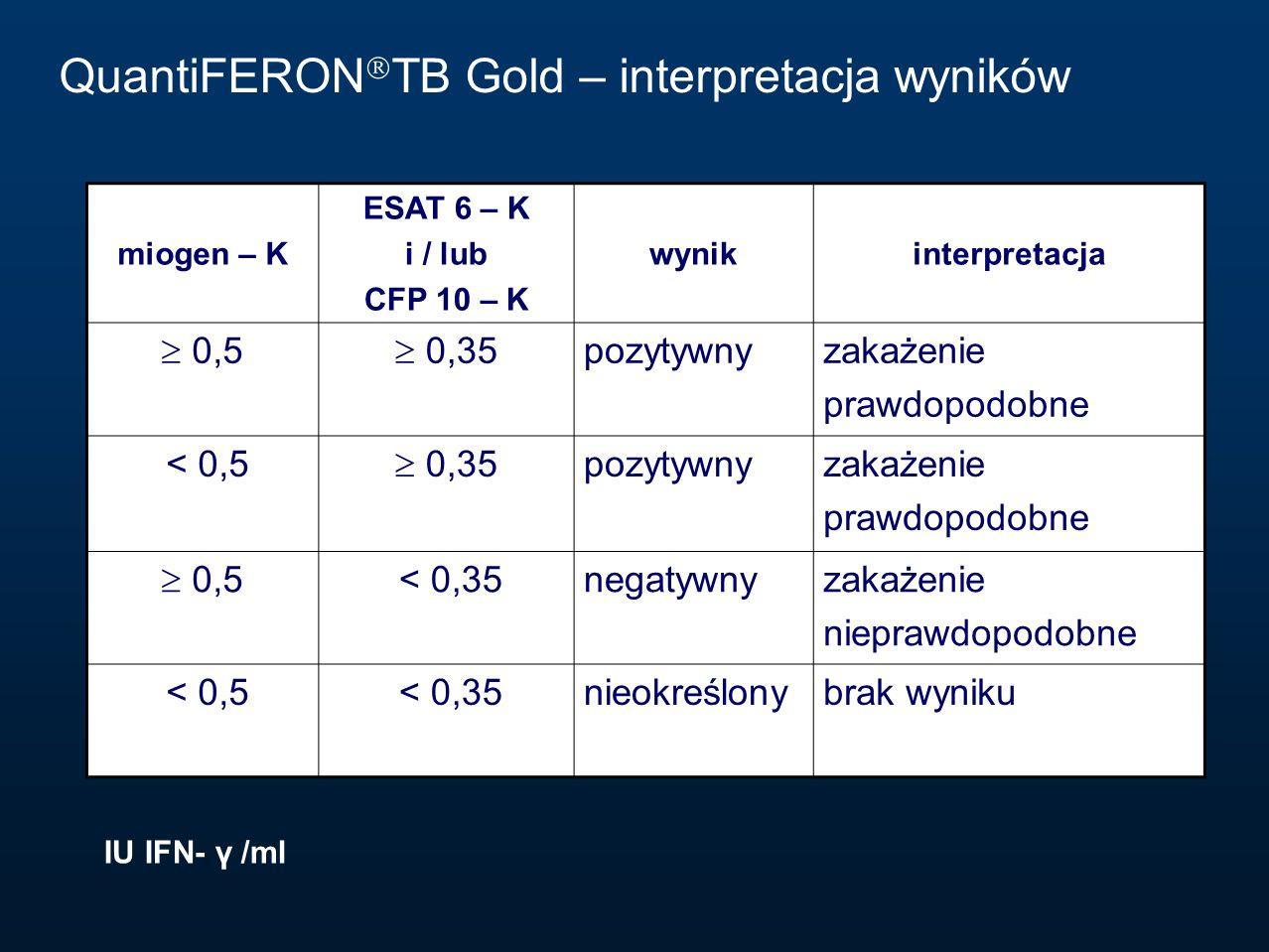 miogen – K ESAT 6 – K i / lub CFP 10 – K wynikinterpretacja  0,5  0,35 pozytywnyzakażenie prawdopodobne < 0,5  0,35 pozytywnyzakażenie prawdopodobn