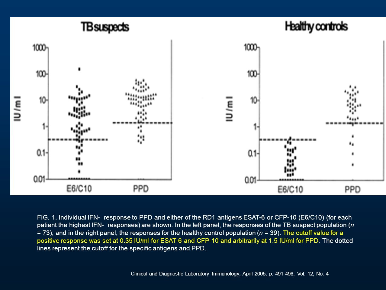 FIG. 1. Individual IFN- response to PPD and either of the RD1 antigens ESAT-6 or CFP-10 (E6/C10) (for each patient the highest IFN- responses) are sho