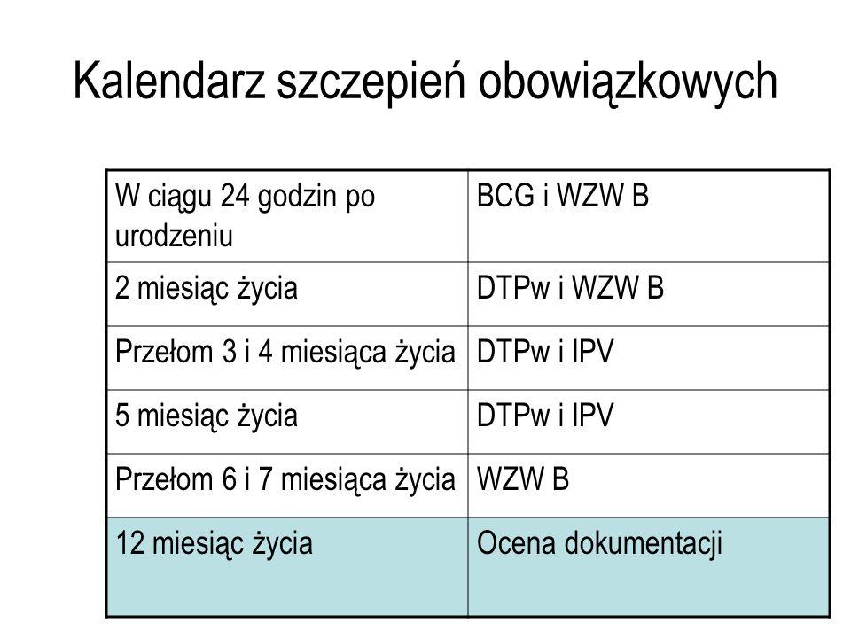 21 Kalendarz szczepień obowiązkowych W ciągu 24 godzin po urodzeniu BCG i WZW B 2 miesiąc życiaDTPw i WZW B Przełom 3 i 4 miesiąca życiaDTPw i IPV 5 m