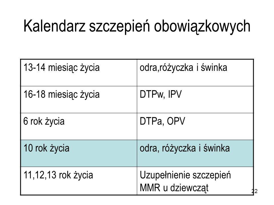 22 Kalendarz szczepień obowiązkowych 13-14 miesiąc życiaodra,różyczka i świnka 16-18 miesiąc życiaDTPw, IPV 6 rok życiaDTPa, OPV 10 rok życiaodra, róż