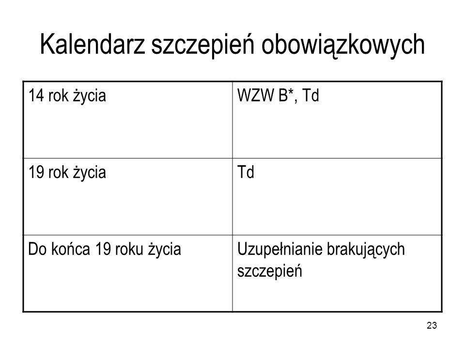 23 Kalendarz szczepień obowiązkowych 14 rok życiaWZW B*, Td 19 rok życiaTd Do końca 19 roku życiaUzupełnianie brakujących szczepień