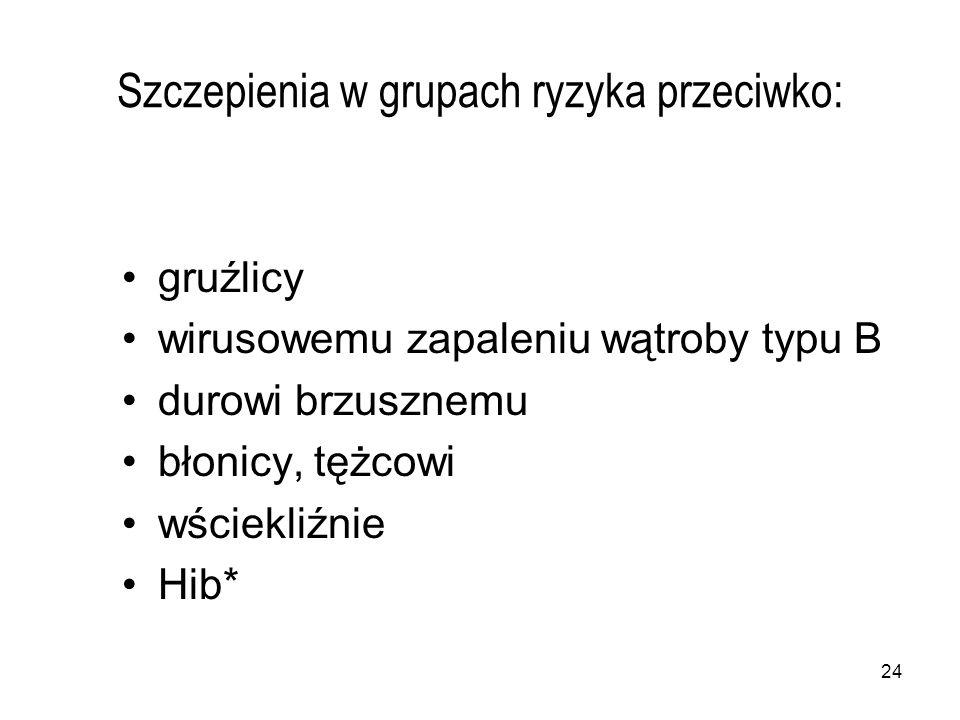 24 Szczepienia w grupach ryzyka przeciwko: gruźlicy wirusowemu zapaleniu wątroby typu B durowi brzusznemu błonicy, tężcowi wściekliźnie Hib*