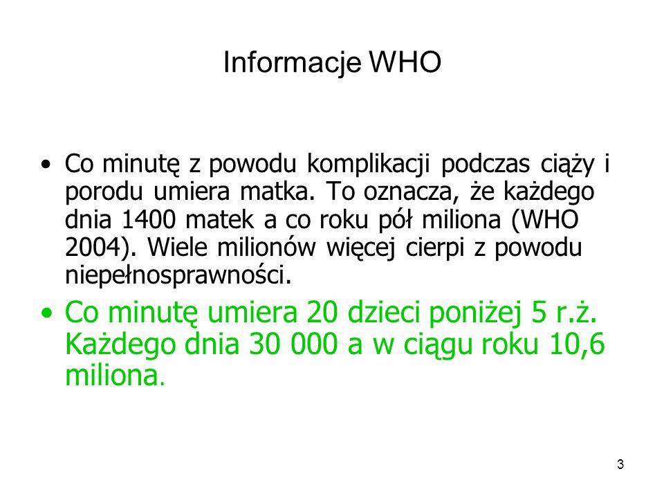 3 Informacje WHO Co minutę z powodu komplikacji podczas ciąży i porodu umiera matka. To oznacza, że każdego dnia 1400 matek a co roku pół miliona (WHO