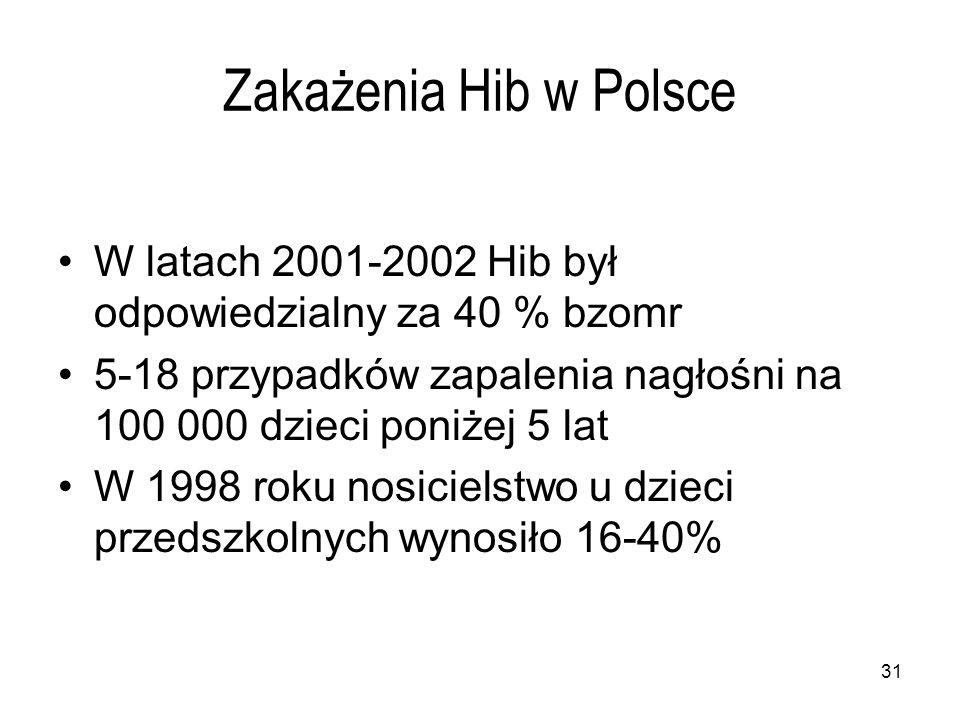 31 Zakażenia Hib w Polsce W latach 2001-2002 Hib był odpowiedzialny za 40 % bzomr 5-18 przypadków zapalenia nagłośni na 100 000 dzieci poniżej 5 lat W 1998 roku nosicielstwo u dzieci przedszkolnych wynosiło 16-40%