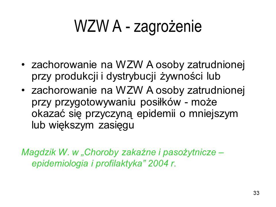 33 WZW A - zagrożenie zachorowanie na WZW A osoby zatrudnionej przy produkcji i dystrybucji żywności lub zachorowanie na WZW A osoby zatrudnionej przy