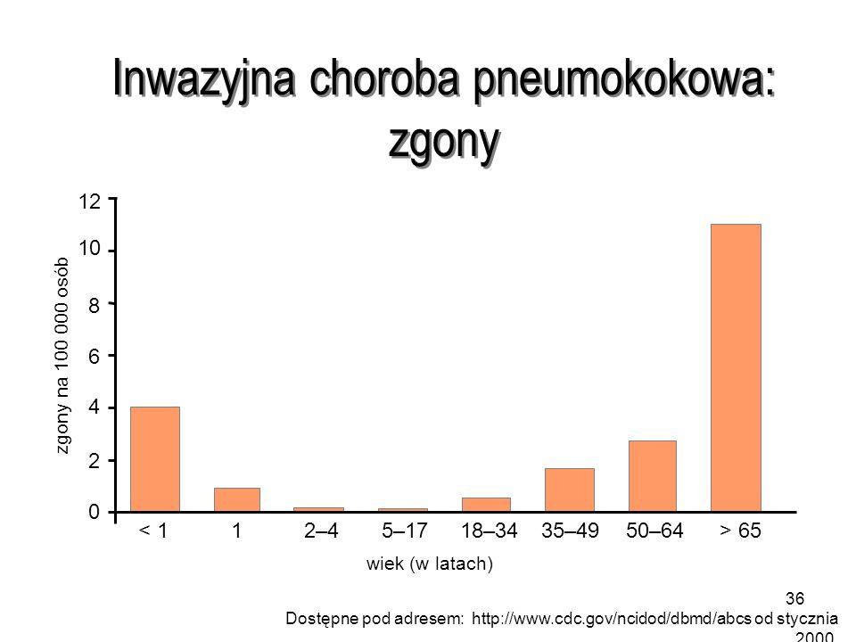 36 Inwazyjna choroba pneumokokowa: zgony 0 2 4 6 8 10 12 < 112–45–1718–3435–4950–64> 65 zgony na 100 000 osób wiek (w latach) Dostępne pod adresem: http://www.cdc.gov/ncidod/dbmd/abcs od stycznia 2000.