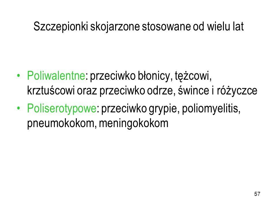 57 Szczepionki skojarzone stosowane od wielu lat Poliwalentne: przeciwko błonicy, tężcowi, krztuścowi oraz przeciwko odrze, śwince i różyczce Poliserotypowe: przeciwko grypie, poliomyelitis, pneumokokom, meningokokom