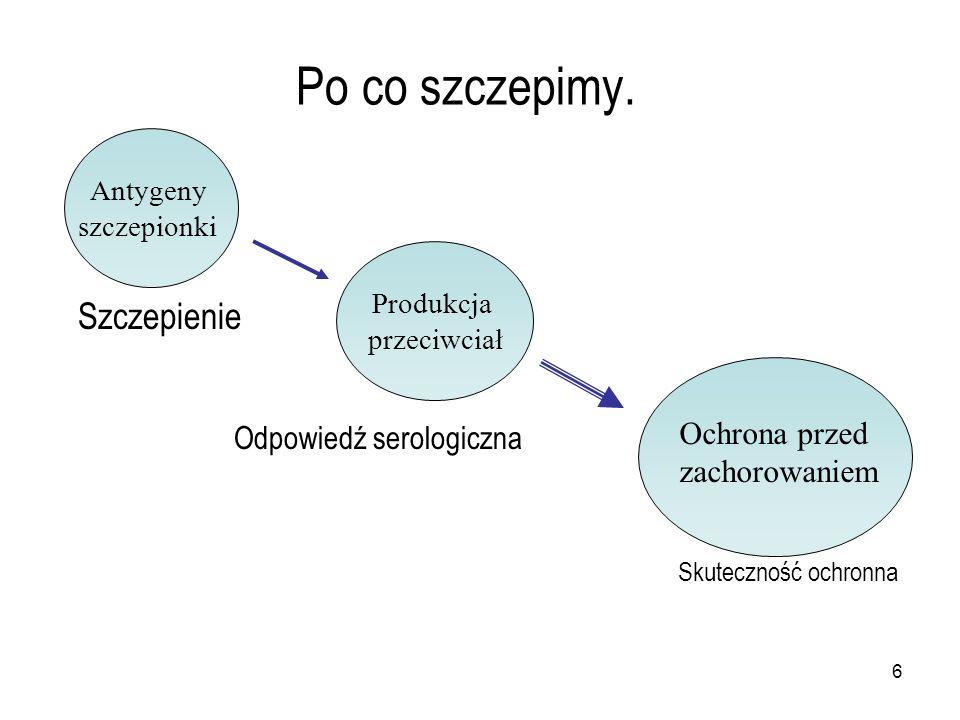 6 Po co szczepimy. Szczepienie Odpowiedź serologiczna Skuteczność ochronna Antygeny szczepionki Produkcja przeciwciał Produkcja przeciwciał Ochrona pr