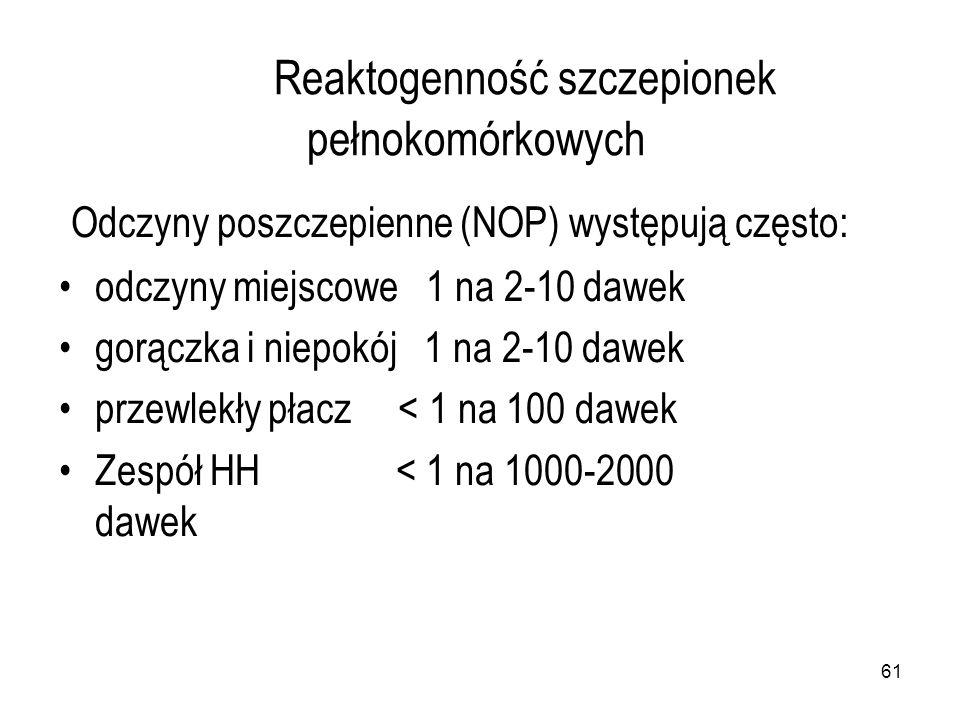 61 Reaktogenność szczepionek pełnokomórkowych Odczyny poszczepienne (NOP) występują często: odczyny miejscowe 1 na 2-10 dawek gorączka i niepokój 1 na 2-10 dawek przewlekły płacz < 1 na 100 dawek Zespół HH < 1 na 1000-2000 dawek