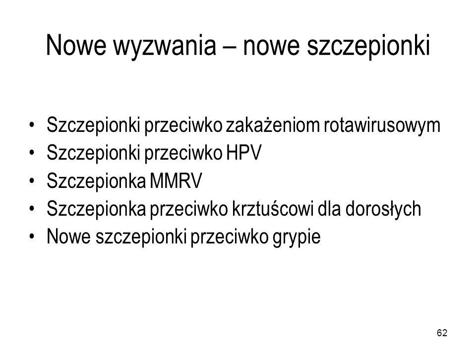 62 Nowe wyzwania – nowe szczepionki Szczepionki przeciwko zakażeniom rotawirusowym Szczepionki przeciwko HPV Szczepionka MMRV Szczepionka przeciwko krztuścowi dla dorosłych Nowe szczepionki przeciwko grypie