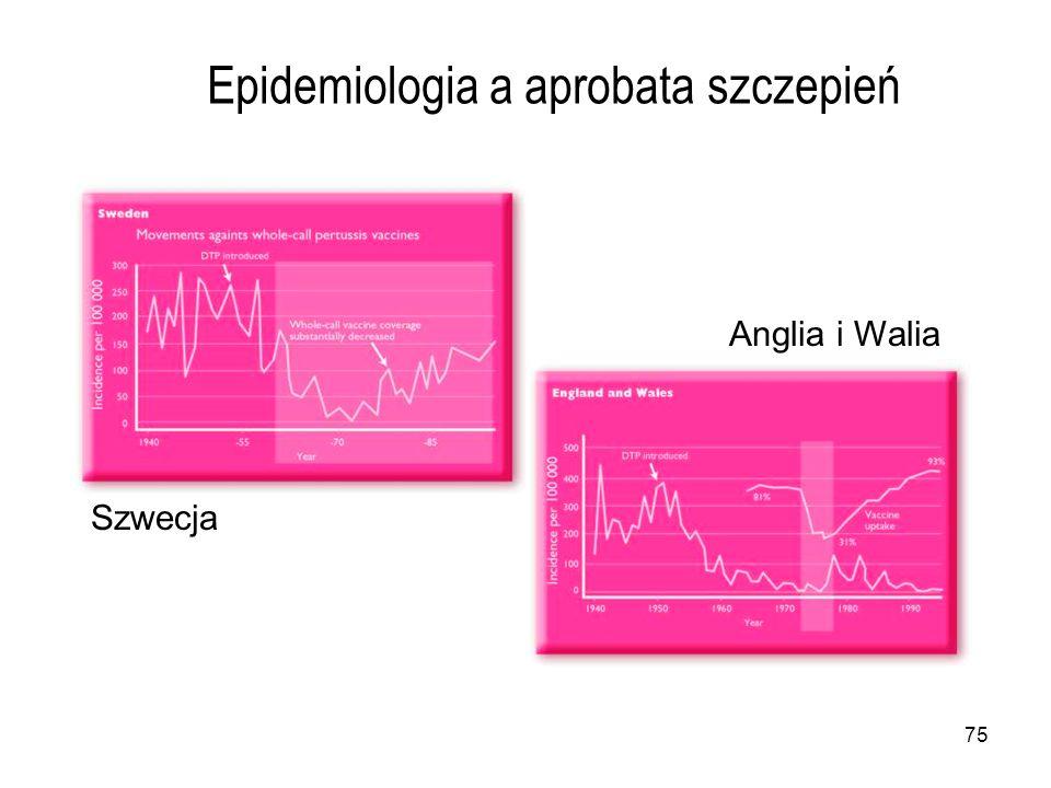 75 Epidemiologia a aprobata szczepień Szwecja Anglia i Walia