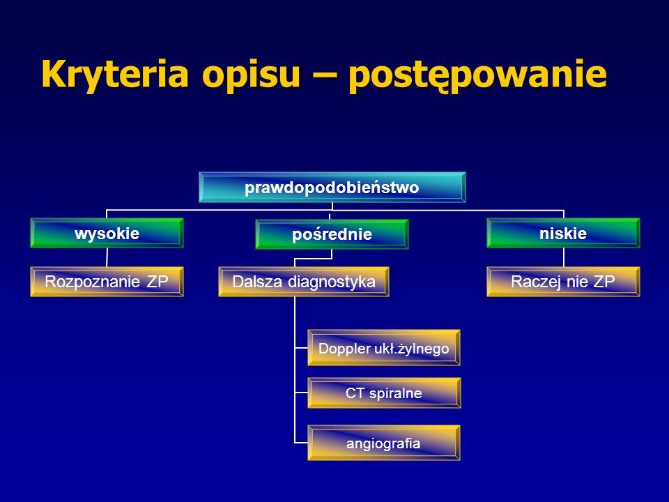 Kryteria opisu – postępowanie prawdopodobieństwo wysokie Rozpoznanie ZP pośrednie Dalsza diagnostyka Doppler ukł.żylnego CT spiralne angiografia niskie Raczej nie ZP
