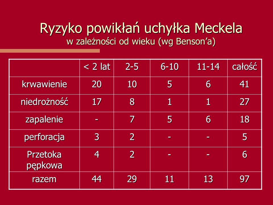 Ryzyko powikłań uchyłka Meckela w zależności od wieku (wg Benson'a) < 2 lat 2-56-1011-14całość krwawienie20105641 niedrożność1781127 zapalenie-75618 p