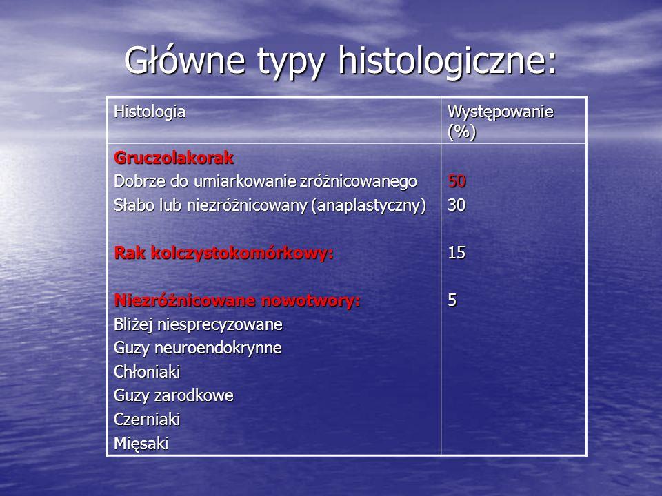 Główne typy histologiczne: Histologia Występowanie (%) Gruczolakorak Dobrze do umiarkowanie zróżnicowanego Słabo lub niezróżnicowany (anaplastyczny) R