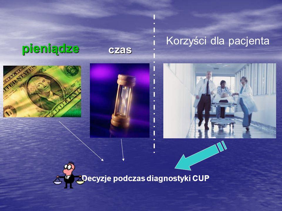 czas pieniądze Korzyści dla pacjenta Decyzje podczas diagnostyki CUP