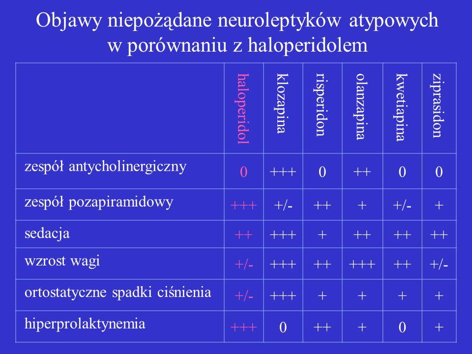 haloperidol klozapina risperidon olanzapina kwetiapina ziprasidon zespół antycholinergiczny 0+++0++00 zespół pozapiramidowy ++++/-++++/-+ sedacja ++++++++ wzrost wagi +/-+++++++++++/- ortostatyczne spadki ciśnienia +/-+++++++ hiperprolaktynemia +++0+++0+ Objawy niepożądane neuroleptyków atypowych w porównaniu z haloperidolem