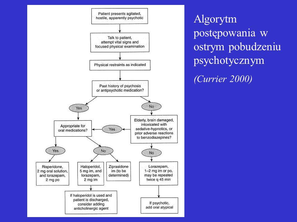 Algorytm postępowania w ostrym pobudzeniu psychotycznym (Currier 2000)