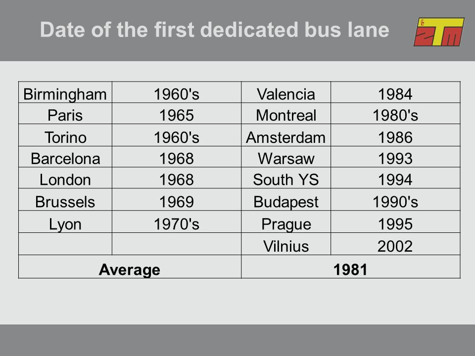 Date of the first dedicated bus lane Birmingham1960 sValencia1984 Paris1965Montreal1980 s Torino1960 sAmsterdam1986 Barcelona1968Warsaw1993 London1968South YS1994 Brussels1969Budapest1990 s Lyon1970 sPrague1995 Vilnius2002 Average1981