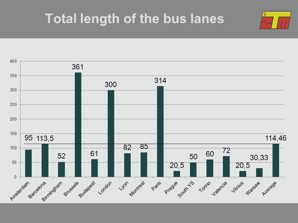 Total length of the bus lanes