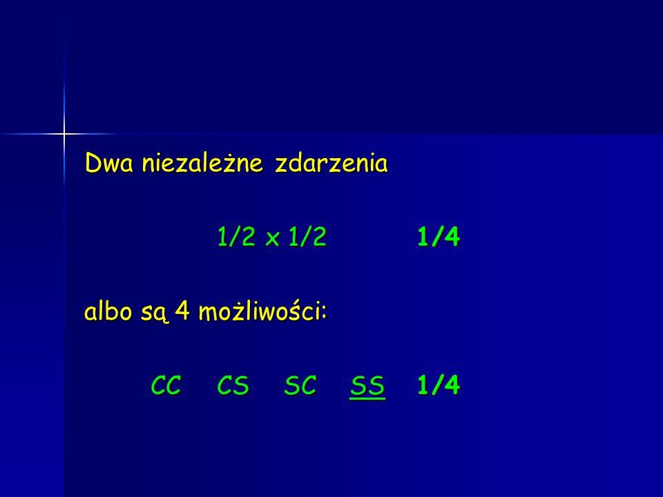 Dwa niezależne zdarzenia 1/2 x 1/21/4 albo są 4 możliwości: CCCSSCSS1/4