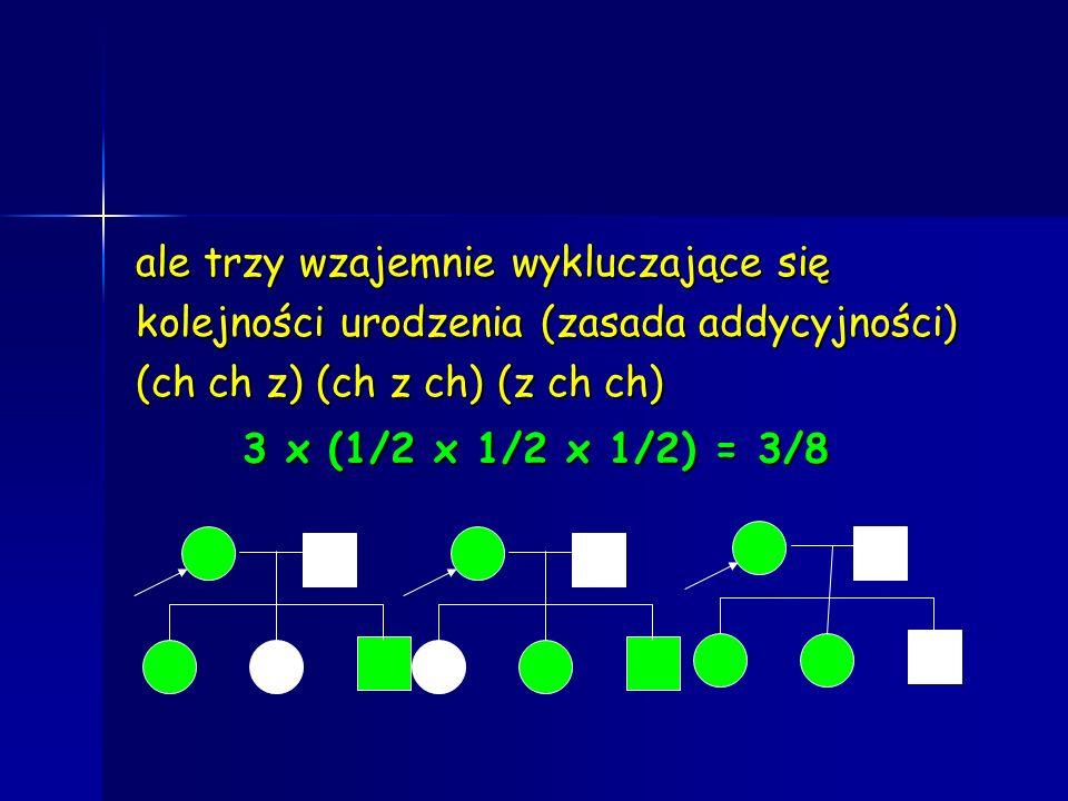 ale trzy wzajemnie wykluczające się kolejności urodzenia (zasada addycyjności) (ch ch z) (ch z ch) (z ch ch) 3 x (1/2 x 1/2 x 1/2) = 3/8