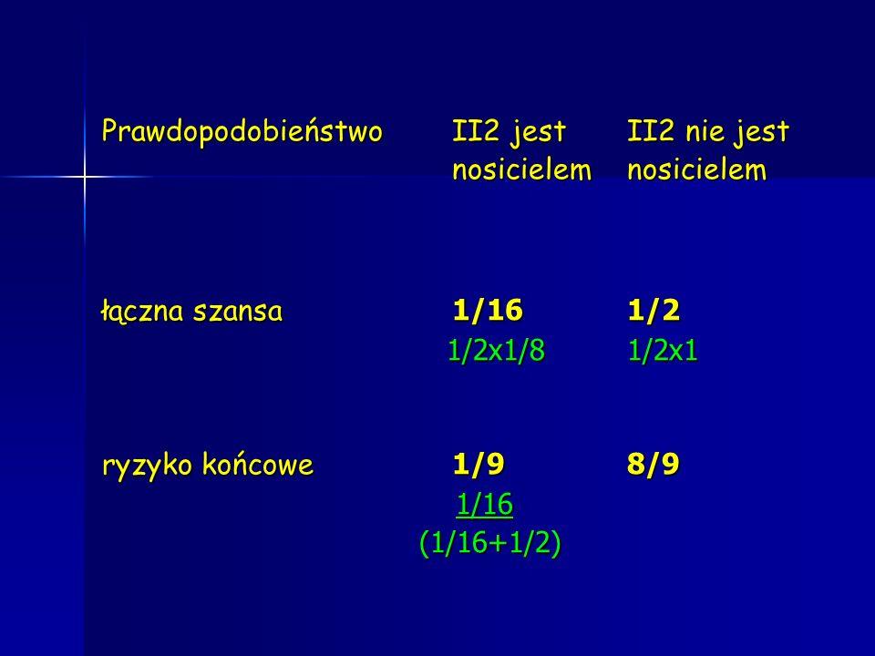 PrawdopodobieństwoII2 jest II2 nie jest nosicielemnosicielem łączna szansa 1/161/2 1/2x1/81/2x1 1/2x1/81/2x1 ryzyko końcowe 1/98/9 1/16 1/16 (1/16+1/2
