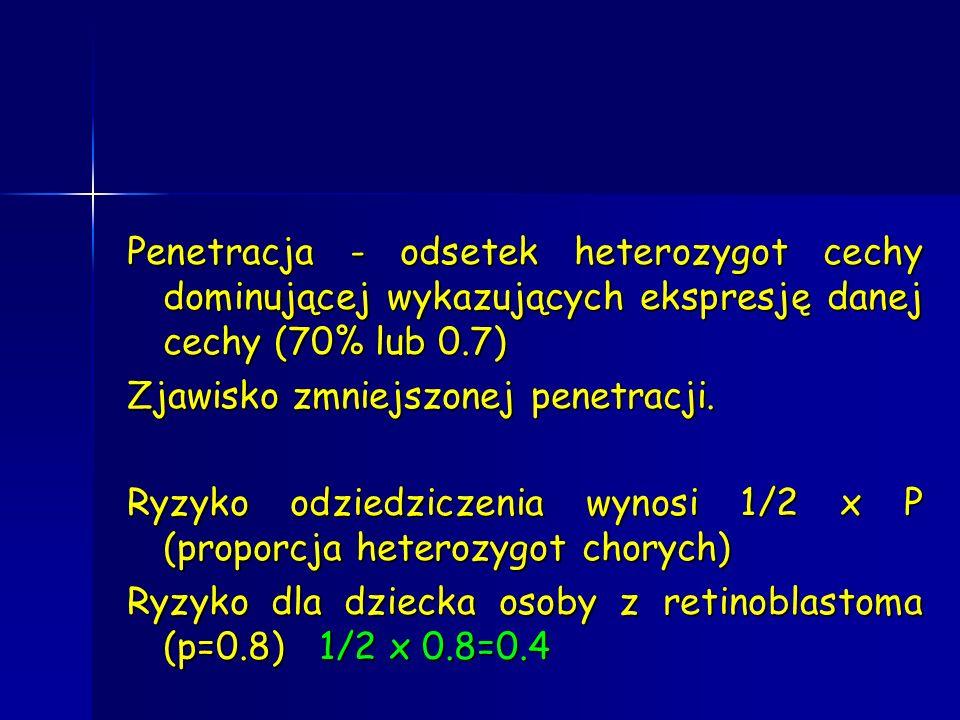 Penetracja - odsetek heterozygot cechy dominującej wykazujących ekspresję danej cechy (70% lub 0.7) Zjawisko zmniejszonej penetracji. Ryzyko odziedzic