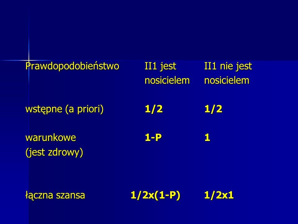 PrawdopodobieństwoII1 jest II1 nie jest nosicielemnosicielem wstępne (a priori)1/21/2 warunkowe1-P1 (jest zdrowy) łączna szansa 1/2x(1-P) 1/2x1