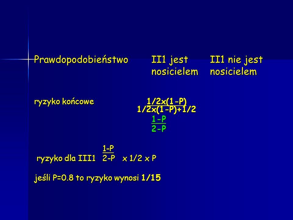 PrawdopodobieństwoII1 jest II1 nie jest nosicielemnosicielem ryzyko końcowe 1/2x(1-P) 1/2x(1-P)+1/2 1-P2-P 1-P 1-P ryzyko dla III1 2-P x 1/2 x P ryzyk