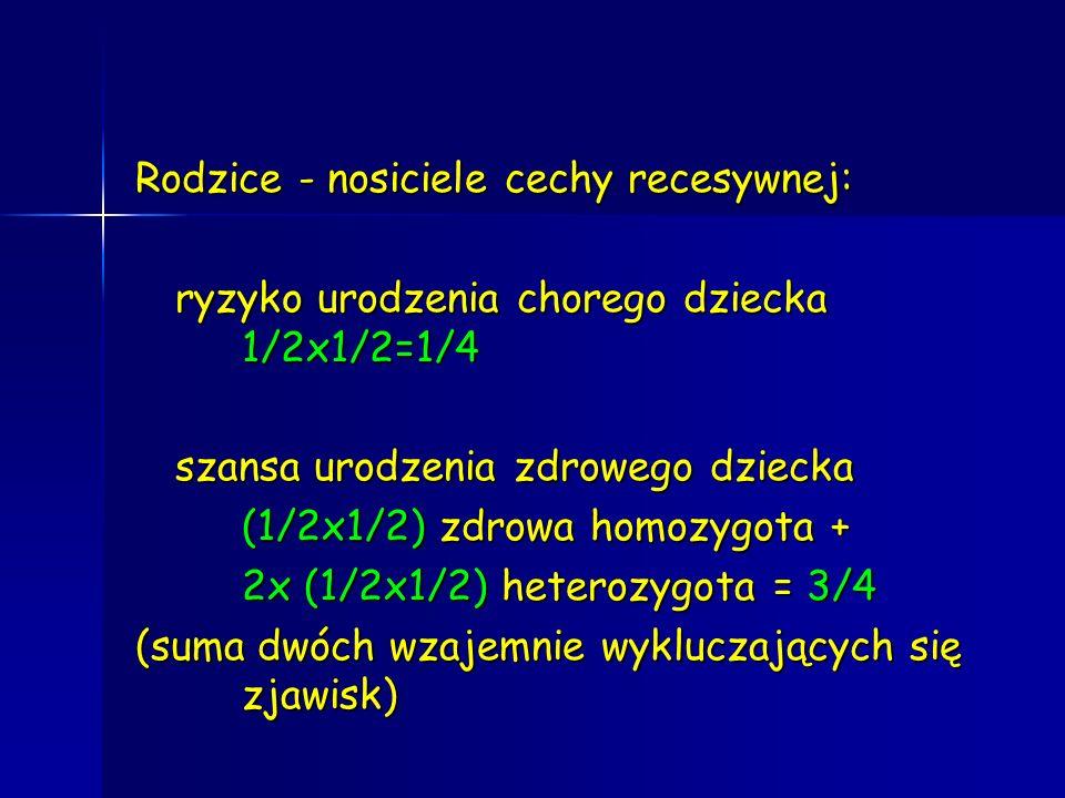 Rodzice - nosiciele cechy recesywnej: ryzyko urodzenia chorego dziecka 1/2x1/2=1/4 szansa urodzenia zdrowego dziecka (1/2x1/2) zdrowa homozygota + 2x