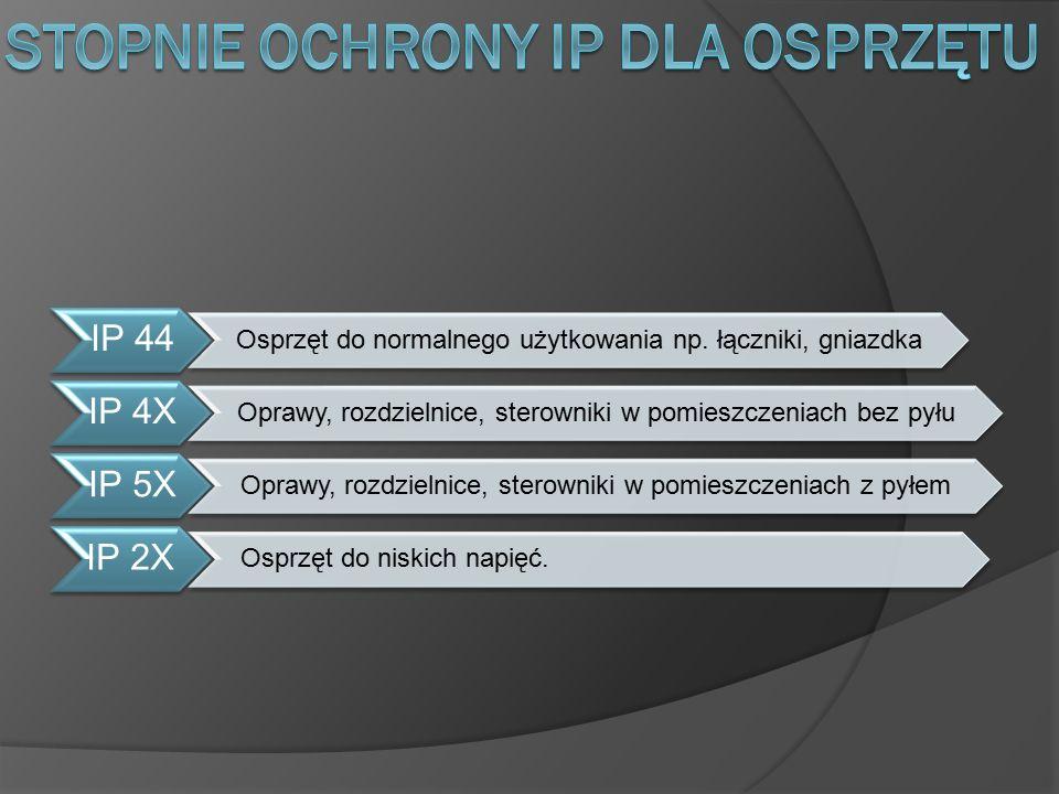 IP 44 Osprzęt do normalnego użytkowania np. łączniki, gniazdka IP 4X Oprawy, rozdzielnice, sterowniki w pomieszczeniach bez pyłu IP 5X Oprawy, rozdzie