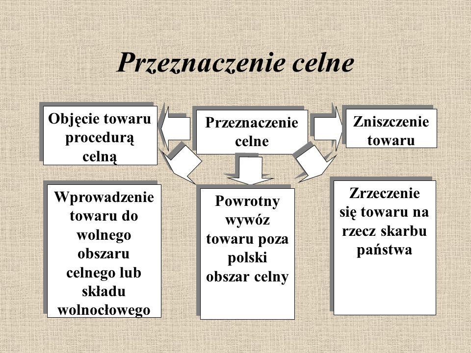 Przeznaczenie celne Objęcie towaru procedurą celną Wprowadzenie towaru do wolnego obszaru celnego lub składu wolnocłowego Powrotny wywóz towaru poza polski obszar celny Zrzeczenie się towaru na rzecz skarbu państwa Zniszczenie towaru