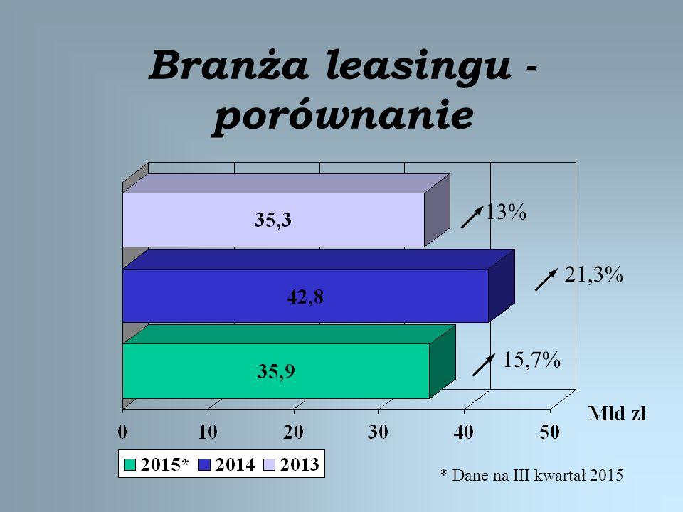 Branża leasingu - porównanie 13% 21,3% 15,7% * Dane na III kwartał 2015