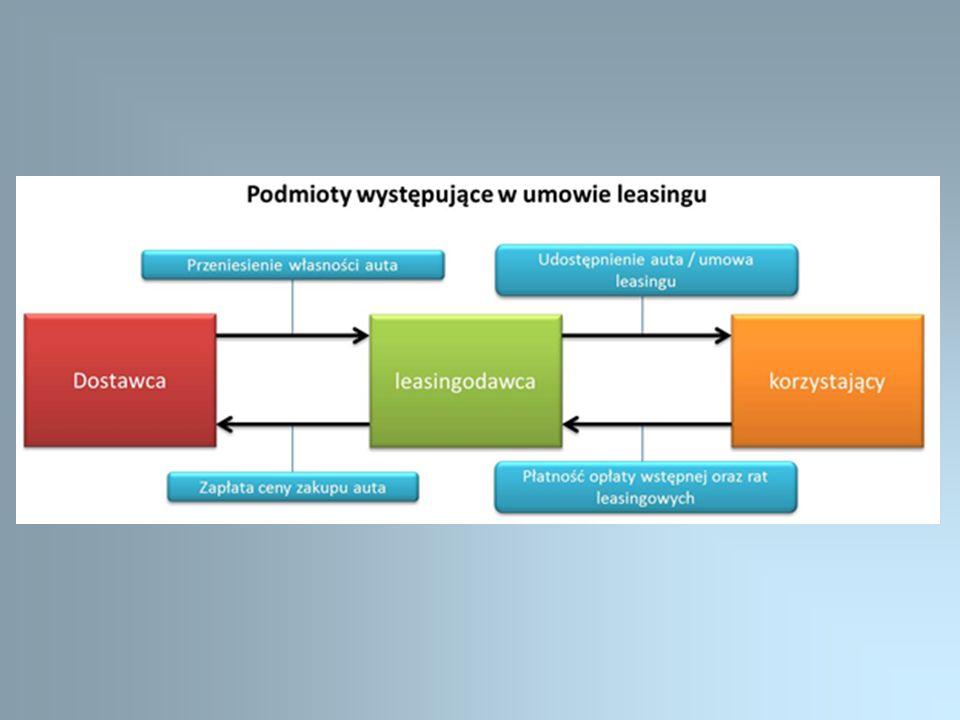Przedmiot umowy Przedmiotem leasingu (świadczenia finansującego) mogą być tylko rzeczy (ruchomości i nieruchomości).