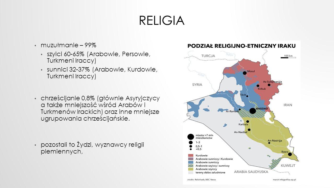 RELIGIA muzułmanie – 99% szyici 60-65% (Arabowie, Persowie, Turkmeni Iraccy) sunnici 32-37% (Arabowie, Kurdowie, Turkmeni Iraccy) chrześcijanie 0,8% (