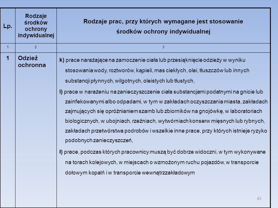 45 Lp. Rodzaje środków ochrony indywidualnej Rodzaje prac, przy których wymagane jest stosowanie środków ochrony indywidualnej 123 1Odzież ochronna k)