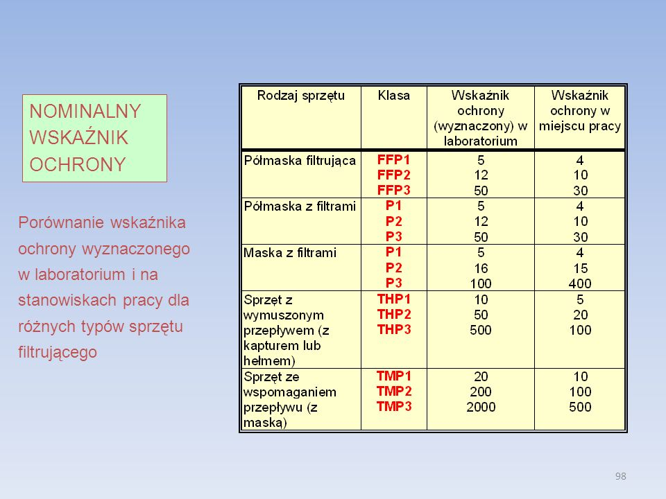 98 NOMINALNY WSKAŹNIK OCHRONY Porównanie wskaźnika ochrony wyznaczonego w laboratorium i na stanowiskach pracy dla różnych typów sprzętu filtrującego