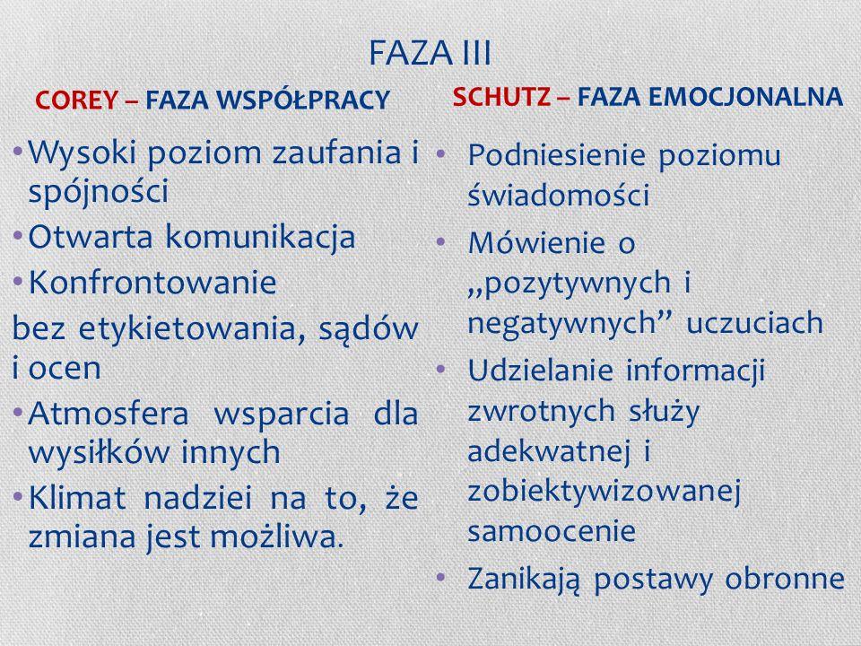 FAZA II c.d. Pozycja lidera jest podważana, pojawiają się role buntownika (opozycjonisty), Uczestnicy uczą się, w jaki sposób wyrażać siebie, aby inni