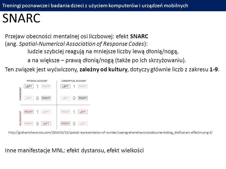Przejaw obecności mentalnej osi liczbowej: efekt SNARC (ang. Spatial-Numerical Association of Response Codes): ludzie szybciej reagują na mniejsze lic