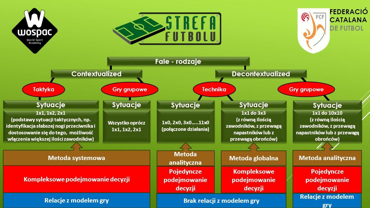 Fale - rodzaje Contextualized Decontextualized Gry grupowe Sytuacje Technika Sytuacje TaktykaGry grupowe Sytuacje 1x1, 1x2, 2x1 (podstawy sytuacji tak