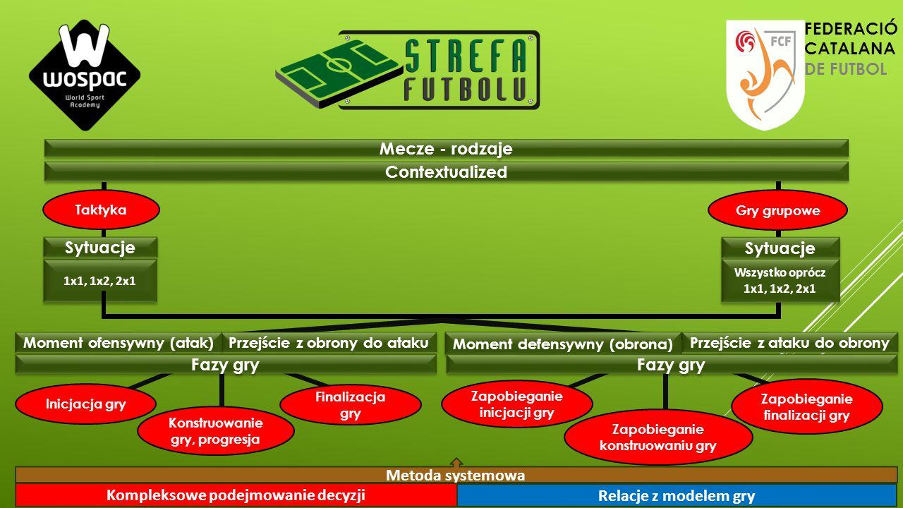 Mecze - rodzaje Metoda systemowa Kompleksowe podejmowanie decyzji Relacje z modelem gry Contextualized 1x1, 1x2, 2x1 Sytuacje Wszystko oprócz 1x1, 1x2