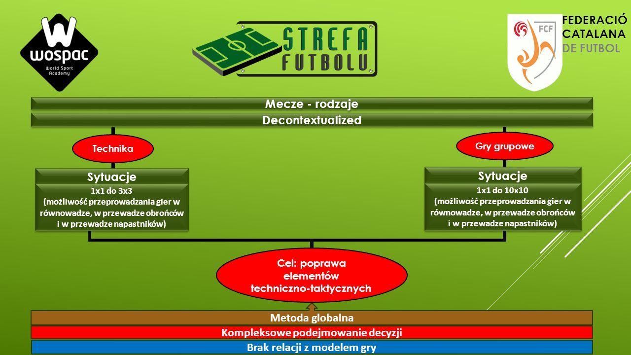 Mecze - rodzaje Metoda globalna Kompleksowe podejmowanie decyzji Brak relacji z modelem gry Decontextualized Sytuacje Gry grupowe Technika Sytuacje 1x