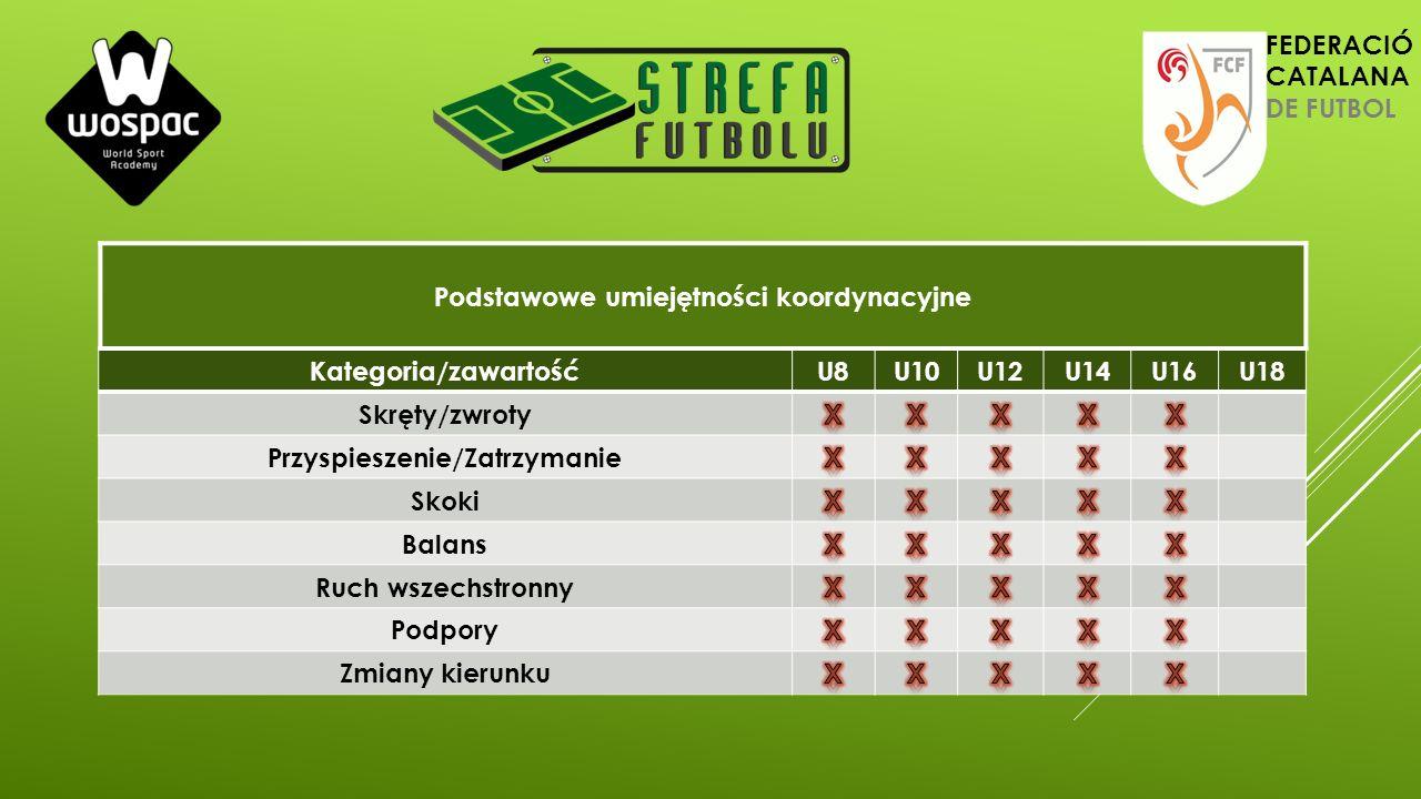 Kategoria/zawartośćU8U10U12U14U16U18 Skręty/zwroty Przyspieszenie/Zatrzymanie Skoki Balans Ruch wszechstronny Podpory Zmiany kierunku Podstawowe umiej