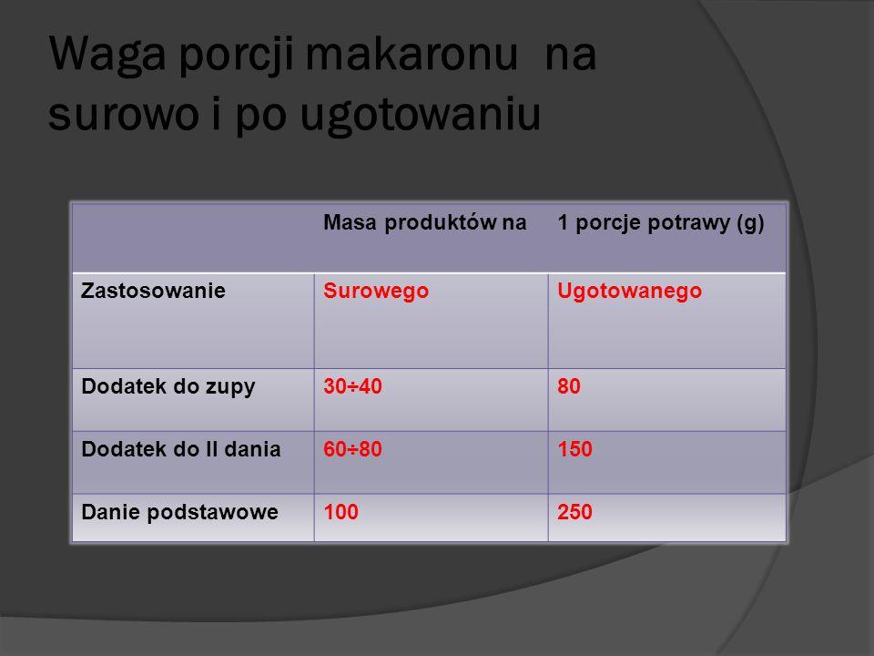 Waga porcji makaronu na surowo i po ugotowaniu Masa produktów na1 porcje potrawy (g) ZastosowanieSurowegoUgotowanego Dodatek do zupy30÷4080 Dodatek do