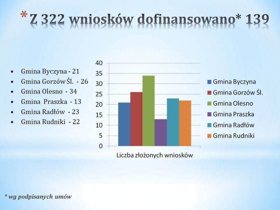 Gmina Byczyna - 21 Gmina Gorzów Śl.