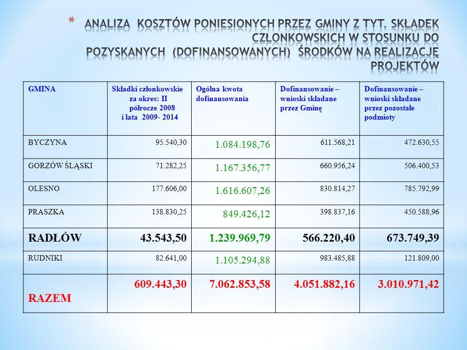 GMINASkładki członkowskie za okres: II półrocze 2008 i lata 2009- 2014 Ogólna kwota dofinansowania Dofinansowanie – wnioski składane przez Gminę Dofinansowanie – wnioski składane przez pozostałe podmioty BYCZYNA95.540,30 1.084.198,76 611.568,21472.630,55 GORZÓW ŚLĄSKI71.282,25 1.167.356,77 660.956,24506.400,53 OLESNO177.606,00 1.616.607,26 830.814,27785.792,99 PRASZKA138.830,25 849.426,12 398.837,16450.588,96 RADŁÓW43.543,501.239.969,79566.220,40673.749,39 RUDNIKI82.641,00 1.105.294,88 983.485,88121.809,00 RAZEM 609.443,307.062.853,584.051.882,163.010.971,42