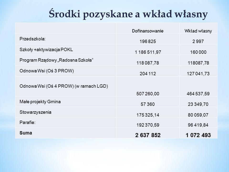 """W roku szkolnym 2009/2010 Gmina Radłów przystąpiła do realizacji projektu w ramach Europejskiego Funduszu Społecznego: """"Równamy szanse już od przedszkola POKL Kapitał Ludzki w ramach działania 9.1."""